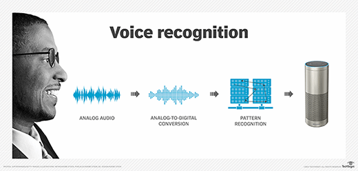 Speaker Recognition Biometric System Matlab Code | Matlab